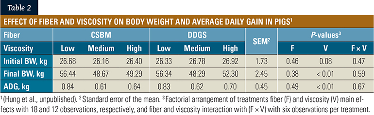 Table 2: Effect of fiber and viscosity on body weight and average daily gain in pigs