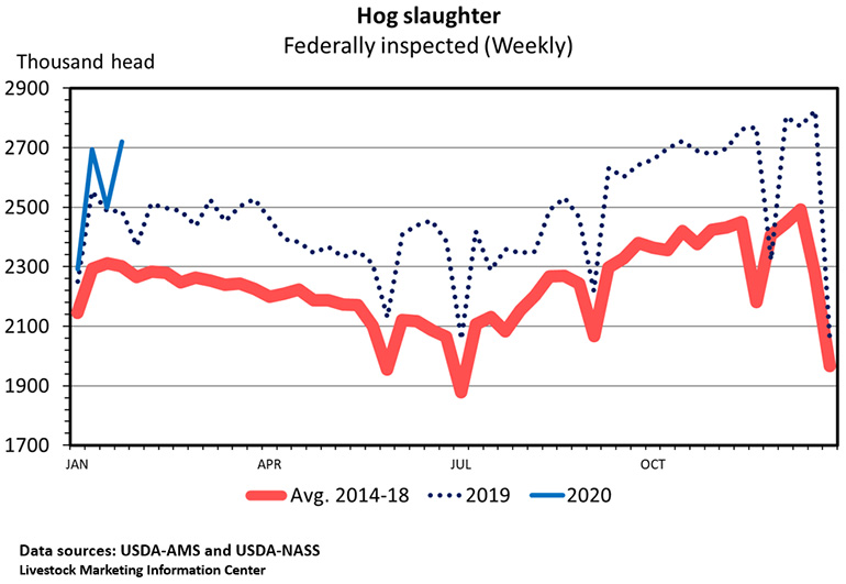Hog slaughter, Federally inspected (Weekly)