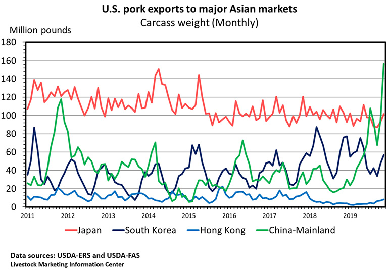 U.S. pork exports to major Asian markets, Carcass weight (Monthly)