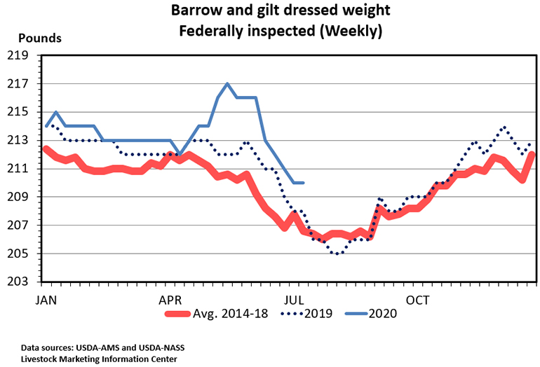 Chart: Barrow and gilt dressed weight, Federally inspected (Weekly)