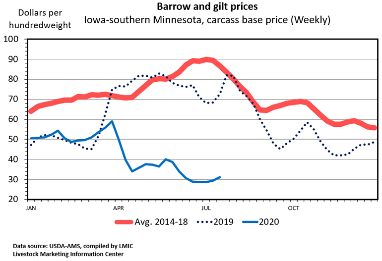 Chart: Barrow and gilt prices, Iowa-southern Minnesota, carcass base price (Weekly)