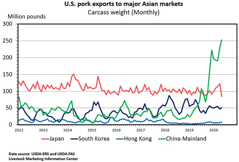 Chart: U.S. pork exports to major Asian markets, carcass weight (Monthly)
