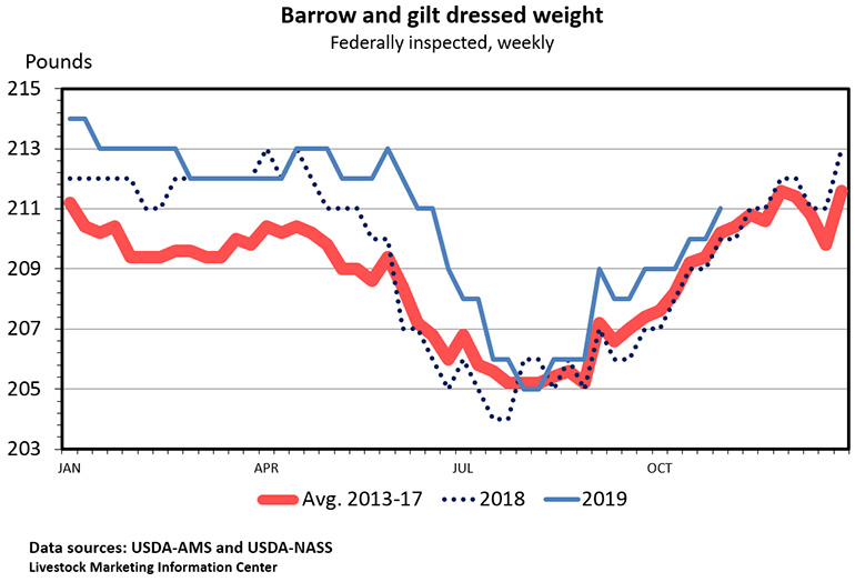 Chart: Barrow and gilt dressed weights (Federally inspected, weekly)