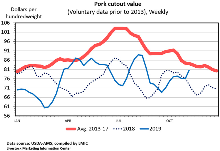 Chart: Pork cutout value (Voluntary data prior to 2013; weekly)