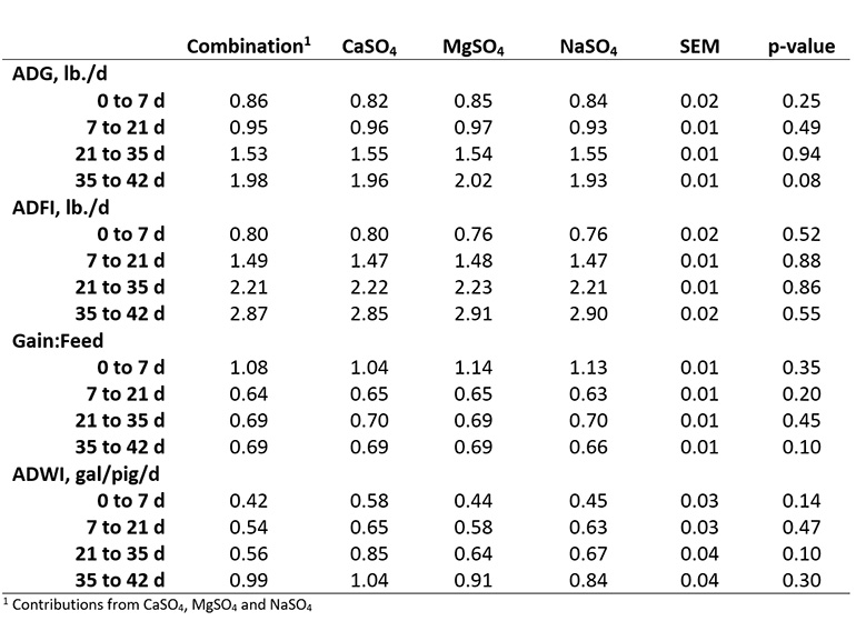 Table 2: Average daily gain, average daily feed intake, feed efficiency (gain:feed) and average daily water intake of nursery pigs provided water with added TDS from: 1) combination of CaSO4, MgSO4 and NaSO4; 2) CaSO4; 3) MgSO4; or 4) NaSO4.