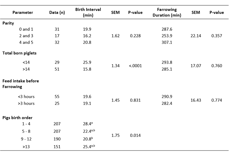 Table 1: Factors associated with farrowing duration and birth intervals in swine production