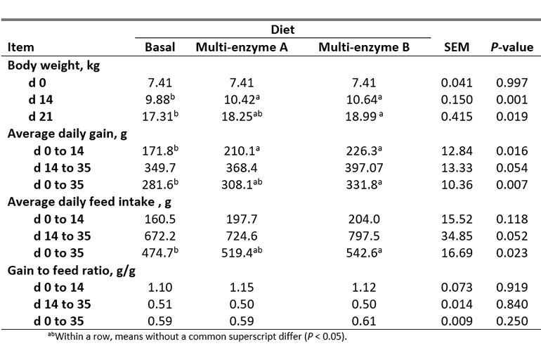 Table 2: Growth performance of nursery pigs fed experimental diets