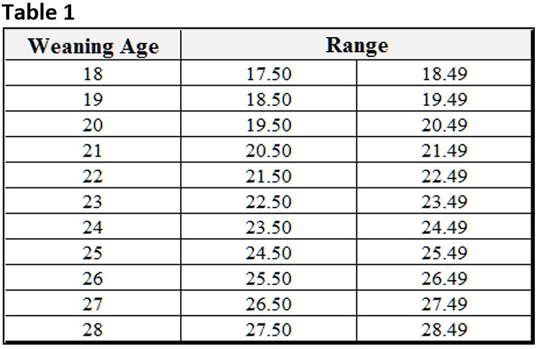Table 1: Range of weaning ages of piglets