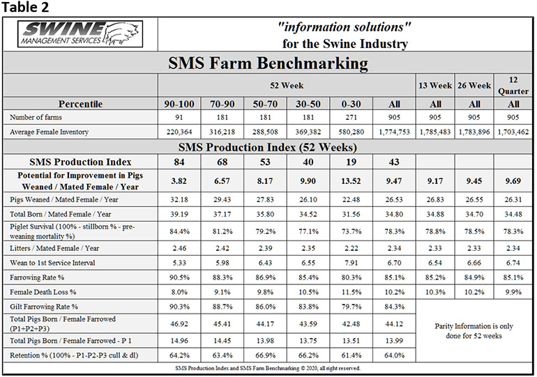 Table 2: Swine Management Services Farm Benchmarking statistics