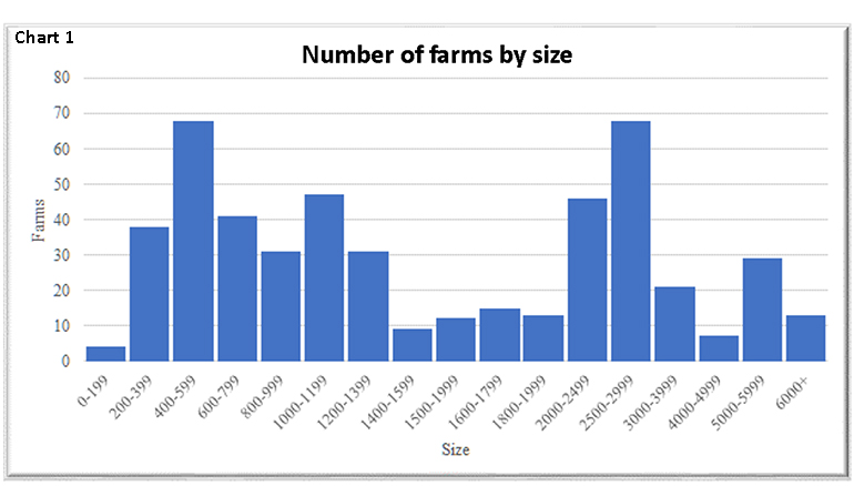 Chart 1: Number of farms by size