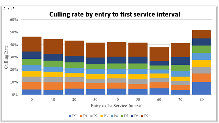 Chart 4: Culling rate by entry to first service interval