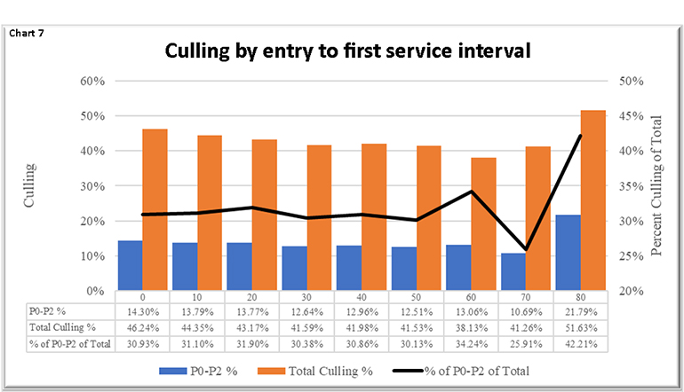 Chart 7: Culling by entry to first service interval
