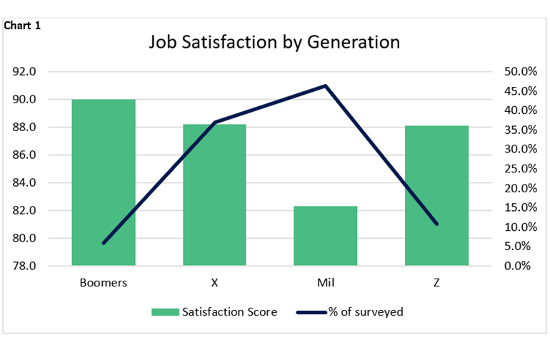 Chart 1: Job satisfaction by generation