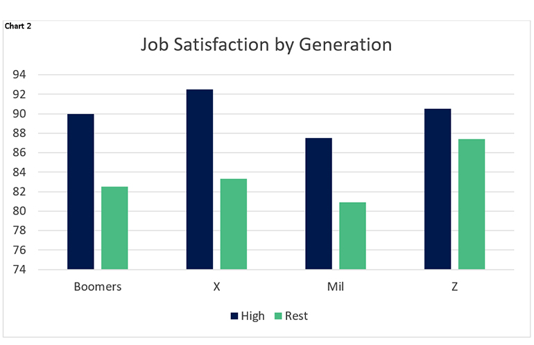 Chart 2: Job satisfaction by generation