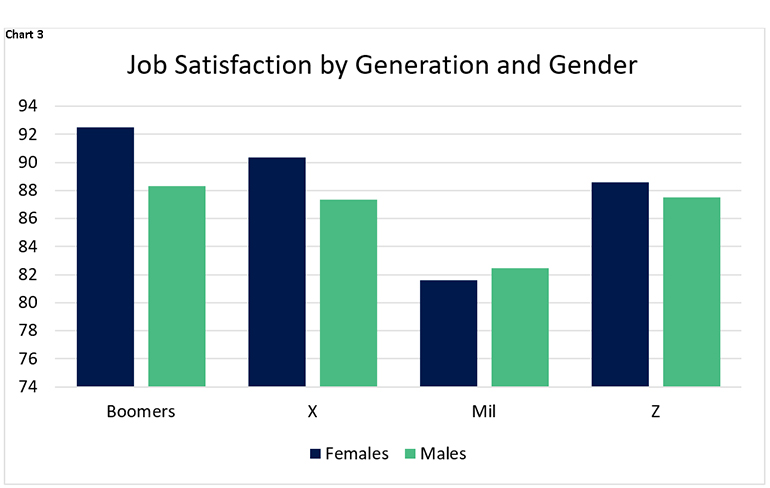 Chart 3: Job satisfaction by generation and gender