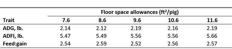Table 1: Effect of floor space allowance on pig performance over the entire growth period (Experiment 1)