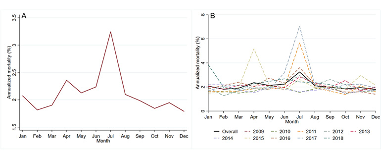 Figure 1: Overall (A) and yearly (B) annualized sow mortality by month.