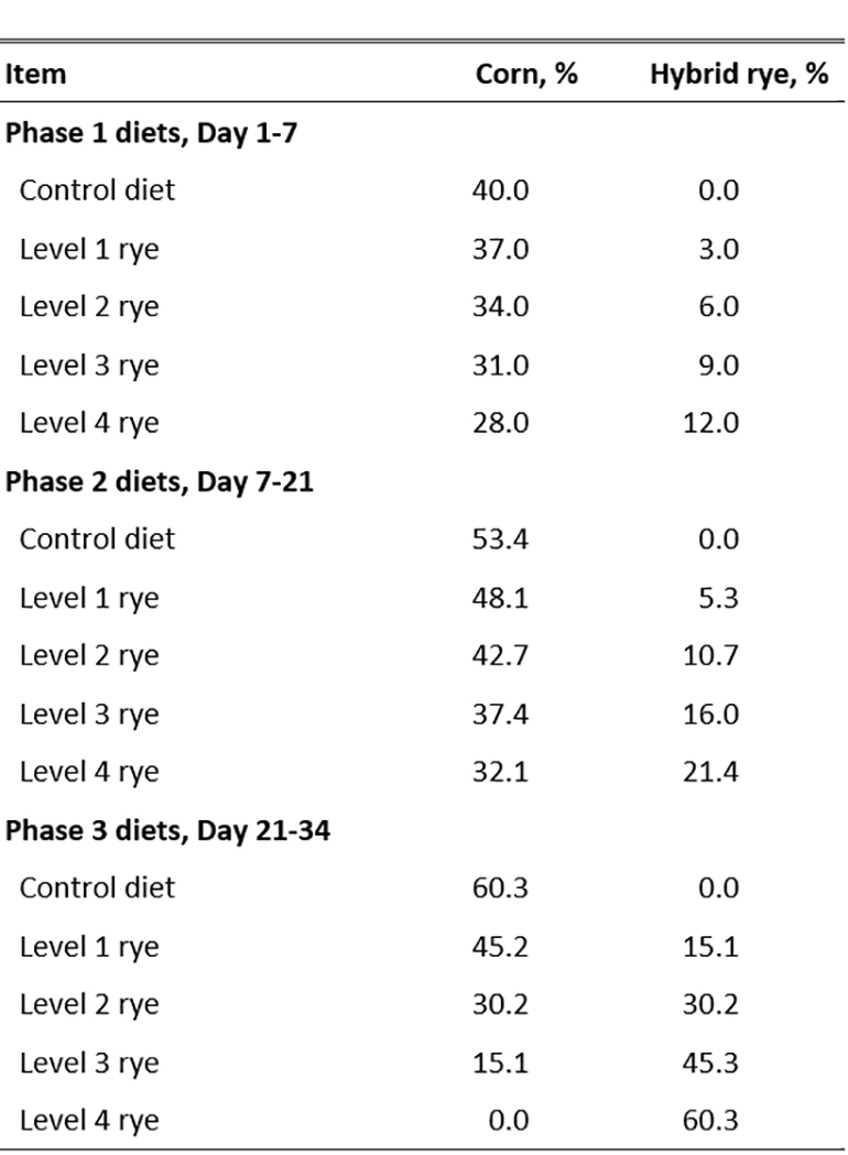 Table 1: Cereal grain inclusion rates in experimental diets for nursery pigs in Experiment 1
