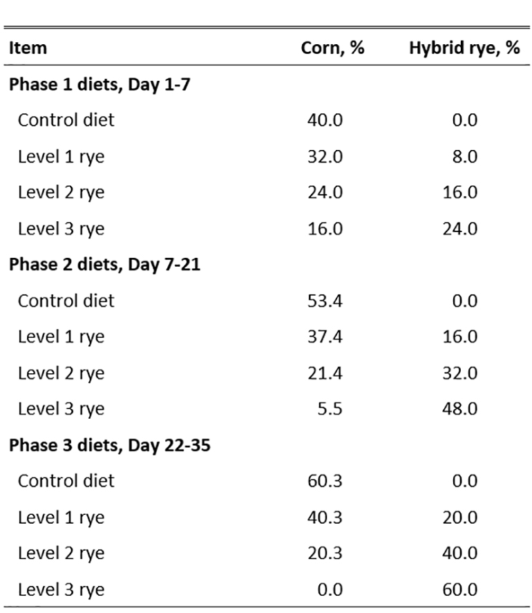 Table 2: Cereal grain inclusion rates in experimental diets for nursery pigs in Experiment 2