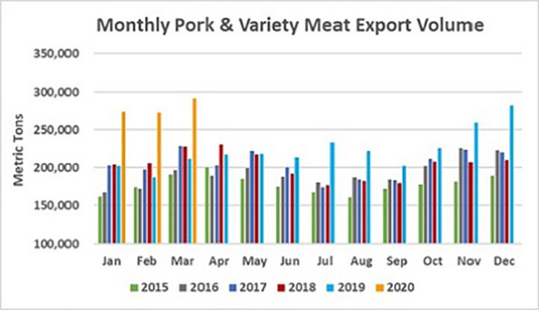 Chart: Monthly pork and variety meat export volume