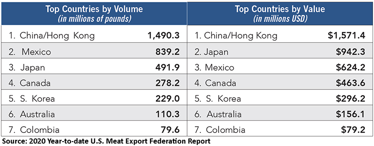 2020 year-to-date pork exports; top seven countries by volume and value