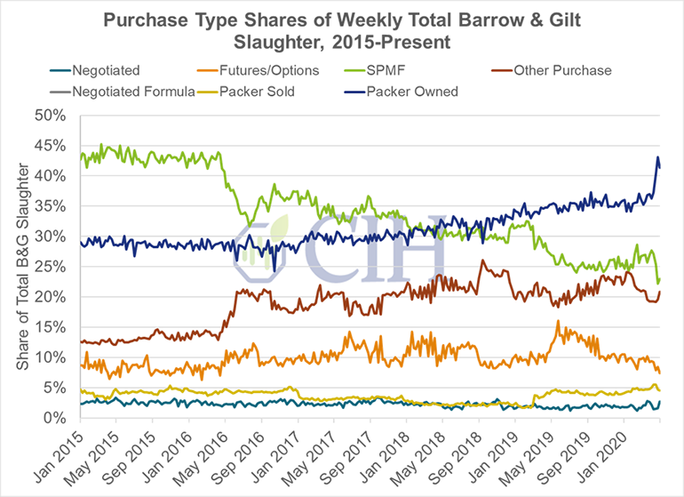 Figure 2: Purchase type shares of weekly total barrow and gilt slaughter (2015-present)