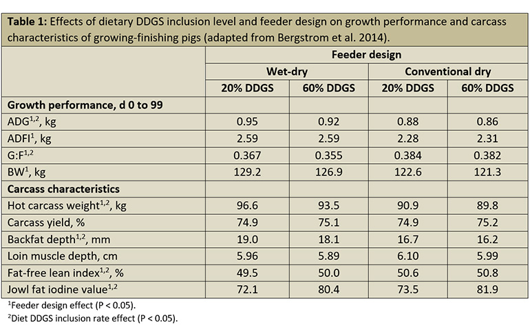 Effects of dietary DDGS inclusion level and feeder design on growth performance and carcass characteristics of growing-finishing pigs