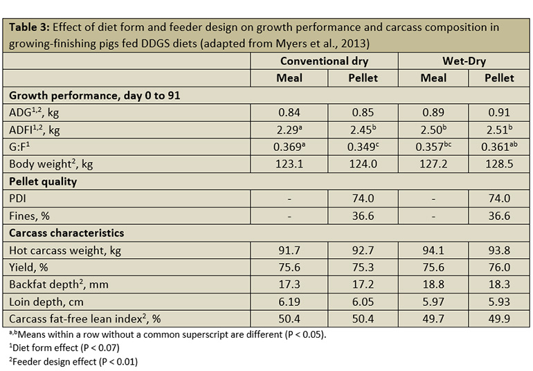 Effect of diet form and feeder design on growth performance and carcass composition in growing-finishing pigs fed DDGS diets.