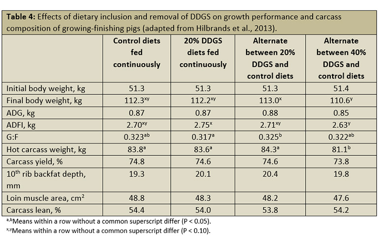 Effects of dietary inclusion and removal of DDGS on growth performance and carcass composition of growing-finishing pigs.