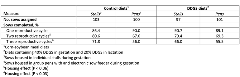Table 2: Interactive effects of feeding diets containing distillers dried grains with solubles and housing systems on percentage of sows that completed 3 reproductive cycles (adapted from Li et al., 2014)