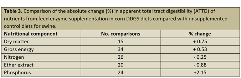 Comparison of the absolute change (%) in apparent total tract digestibility of nutrients from feed enzyme supplementation in corn DDGS diets compared with unsupplemented control diets for swine.