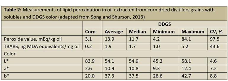 Measurements of lipid peroxidation in oil extracted from corn dried distillers grains with solubles and DDGS color (adapted from Song and Shurson, 2013)