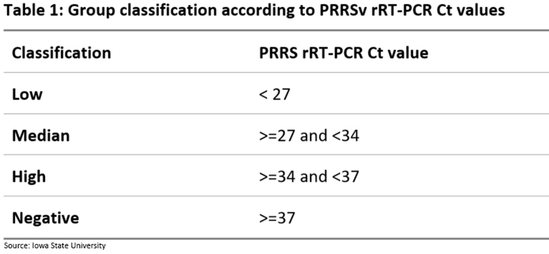 Group classification according to PRRSv rRT-PCR Ct values