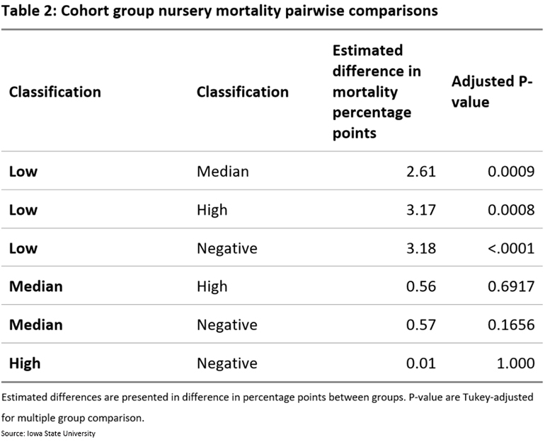 Cohort group nursery mortality pairwise comparisons
