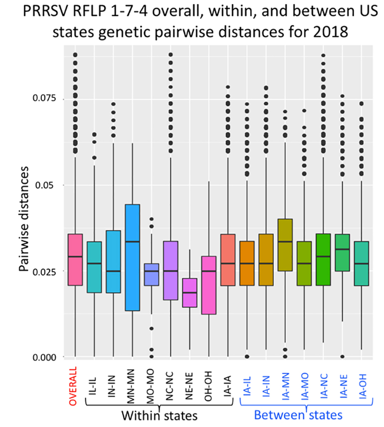 There is a considerable range of PRRSV 1-7-4 genetic diversity within and between states.