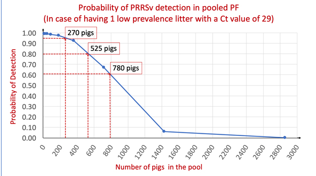 Predicted probabilities for PRRSv RNA detection by qPCR, according to the number of pigs in PF pooled samples.