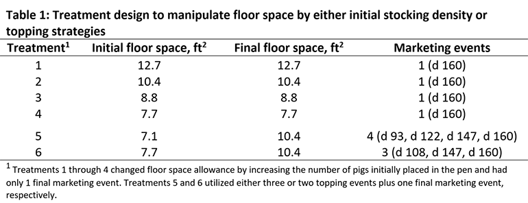 Treatment design to manipulate floor space by either initial stocking density or topping strategies