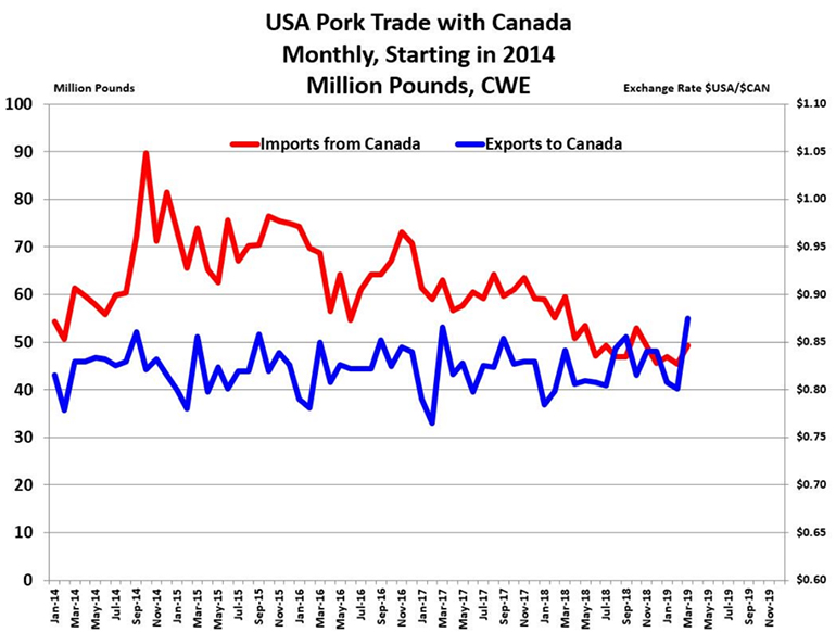Chart: U.S. pork trade with Canada (Monthly, starting in 2014, million pounds)