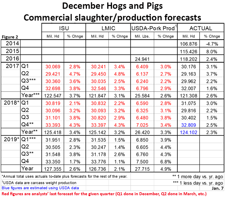 Figure 2: December Hogs and Pigs-Commercial slaughter/production forecasts