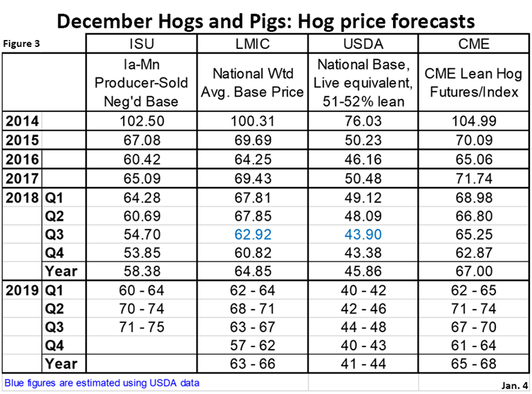 Figure 3: December Hogs and Pigs: Hog price forecasts