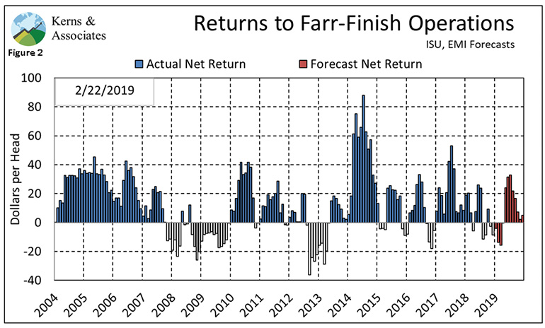 Figure 2: Returns to farrow-to-finish operations