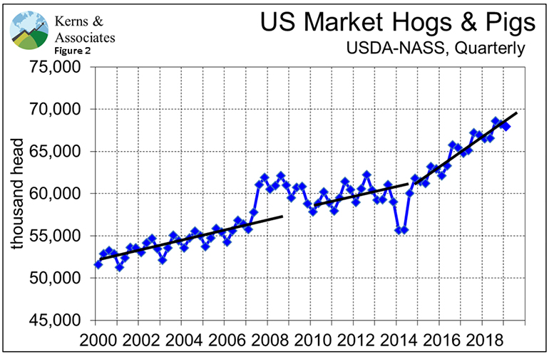U.S. market hogs and pigs