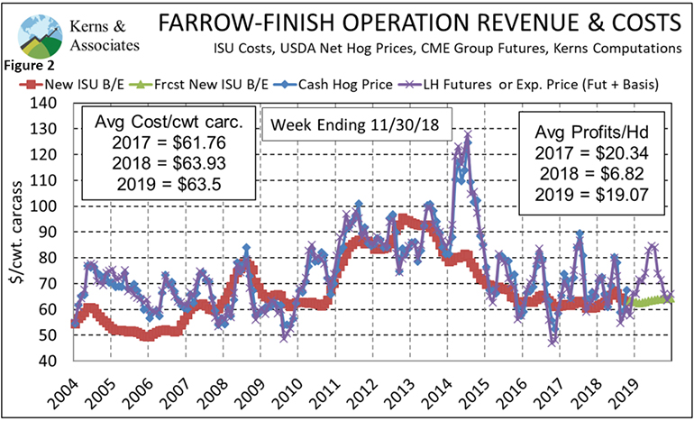 Figure 2: Farrow-to-finish operation revenue and costs