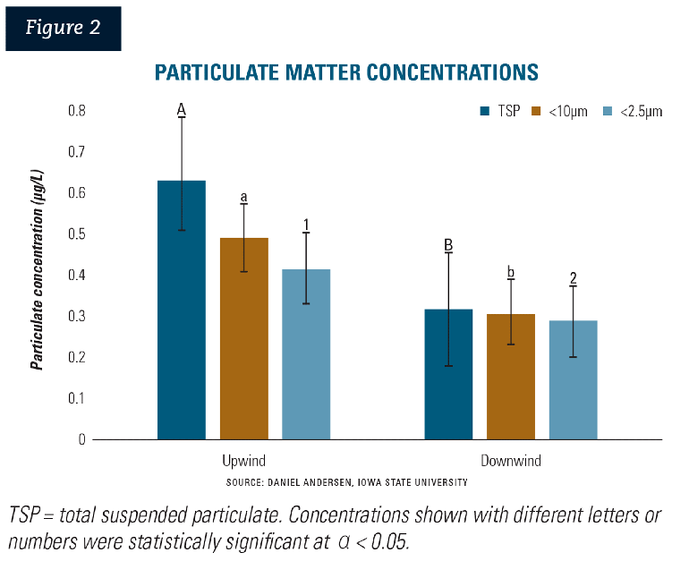 Figure 2: Particulate matter concentrations