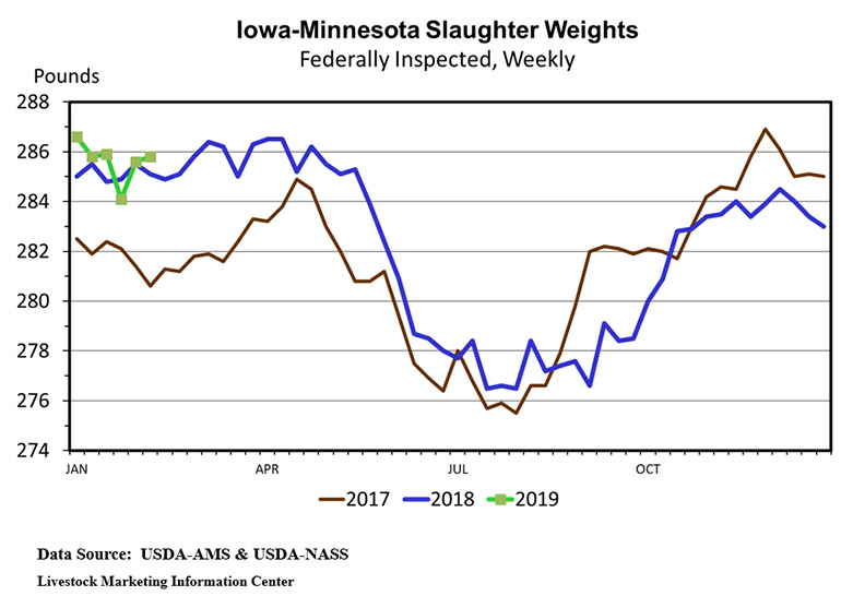 Iowa-Minnesota Slaughter Weights; Federally Inspected, Weekly