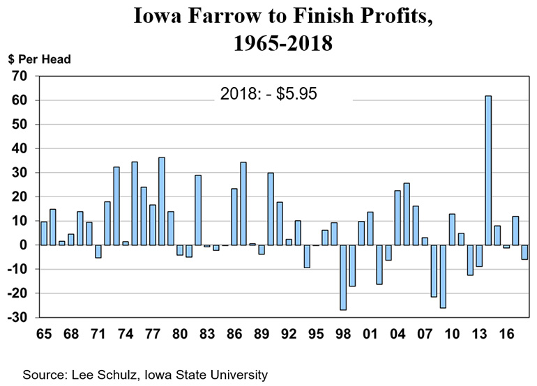 Iowa farrow-finish profits, 1965-2018