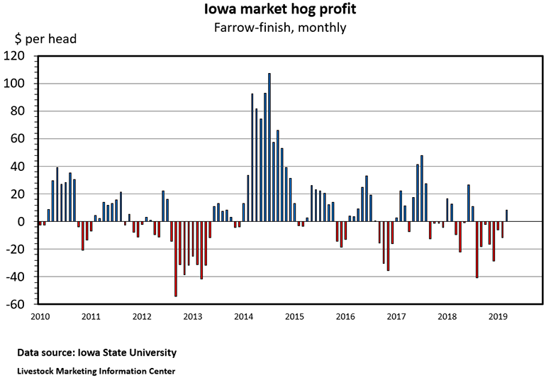 Iowa market hog profit; Farrow-finish, monthly
