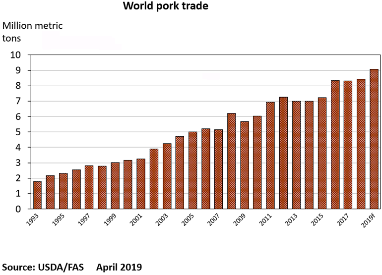 World pork trade