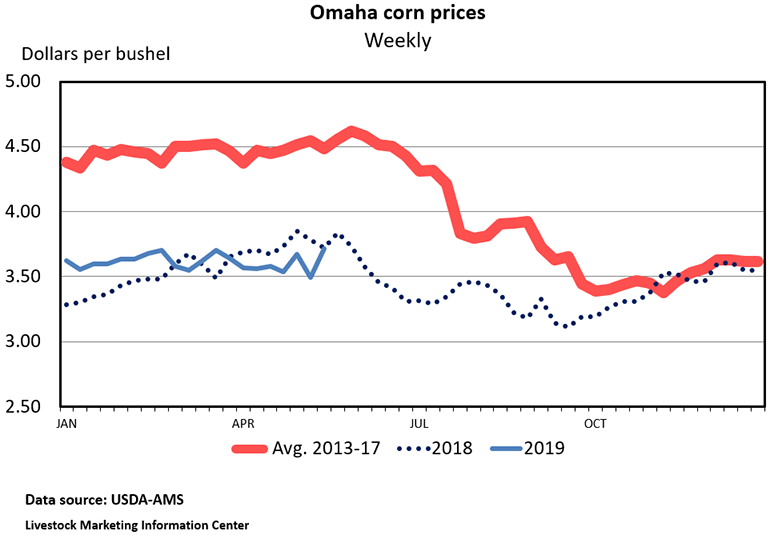 Chart: Omaha corn prices (Weekly)