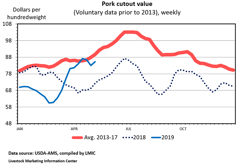 Chart: Pork cutout value (Voluntary data prior to 2013), weekly
